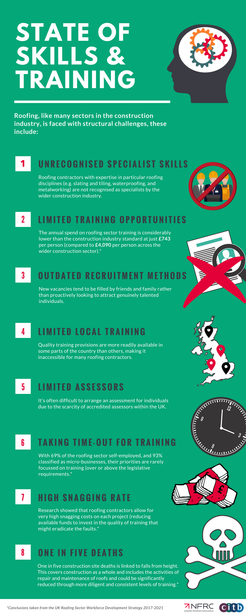 State of Skills Training Infographic